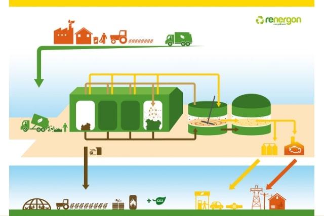 Solid-state / dry fermentation biogas AD plant SSAD