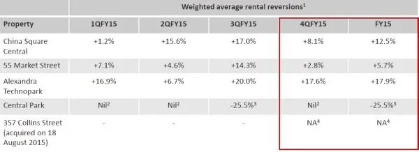 Frasers Commercial Trust Rental Reversions