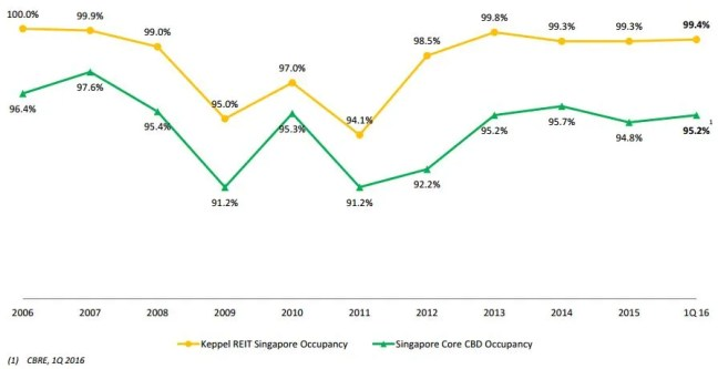 Keppel REIT Occupancy