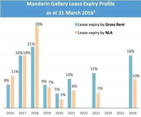 Mandarin Gallery Lease Expiry Profile 1Q2016