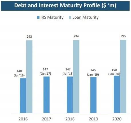 OUE HTrust 1Q2016 Debt Maturity