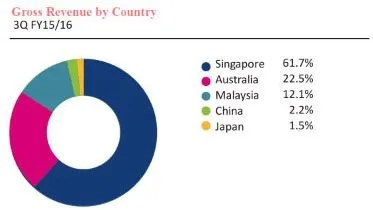 Starhill Global REIT Revenue By Country