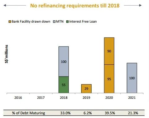 Soilbuild Debt Maturity Profile 3Q2016