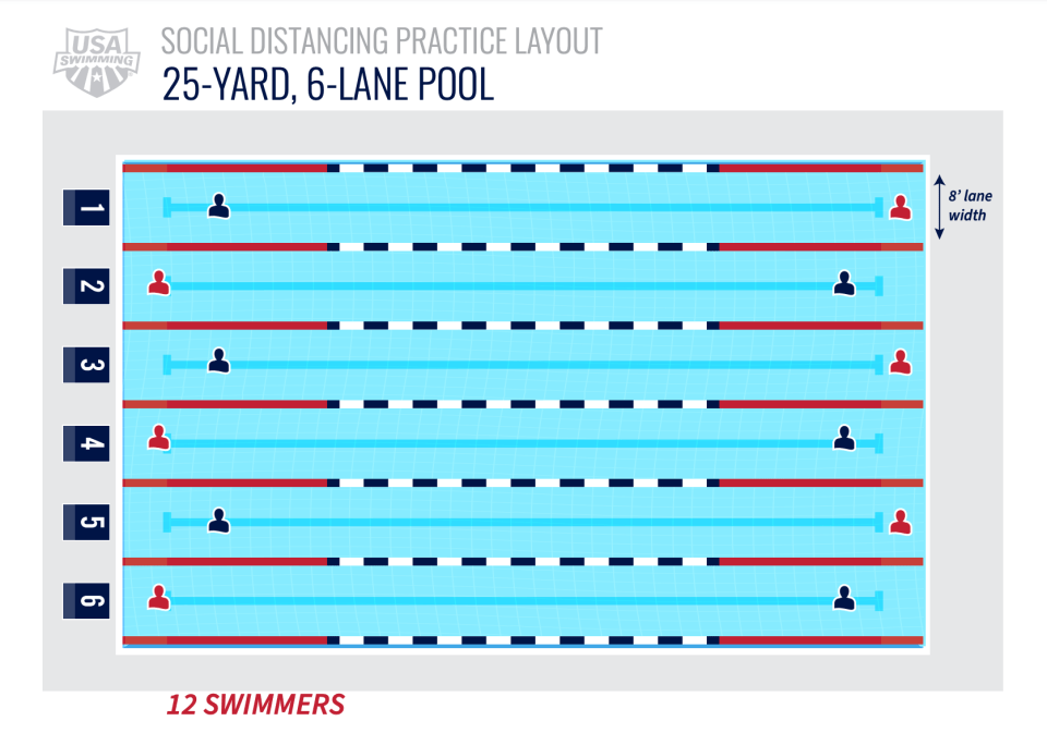 12 swimmers in a 6 lane pool