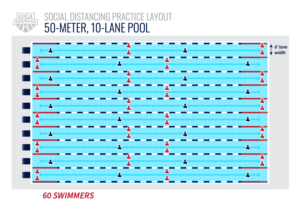 60 swimmers in a 10 lane, 50 meter pool