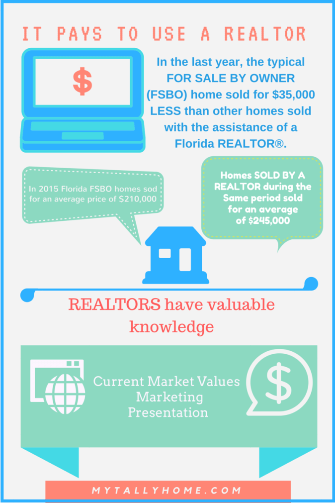 What REALTORS Know