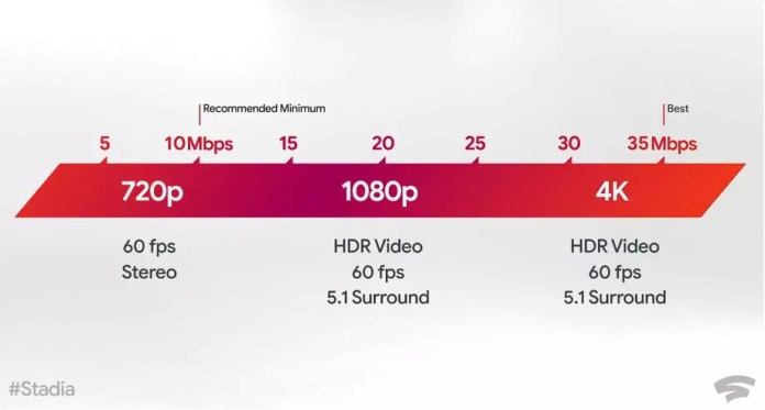 google stadia required internet speed