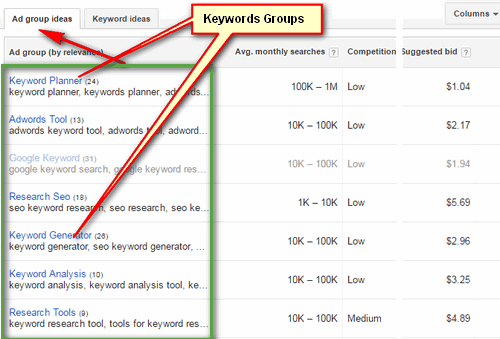 How to do use Google Adwords