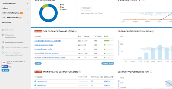 Best Competitors Analysis Tools: Analyze Competitors