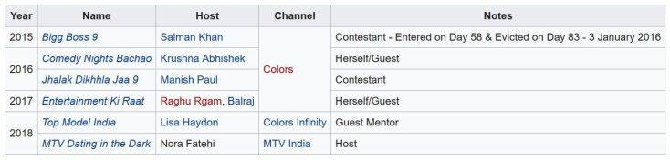 Nora Fatehi TV Shows List
