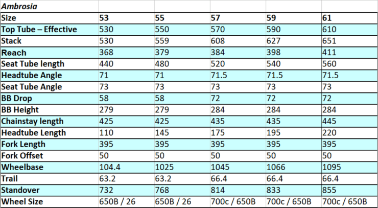 Ambrosia Geo chart