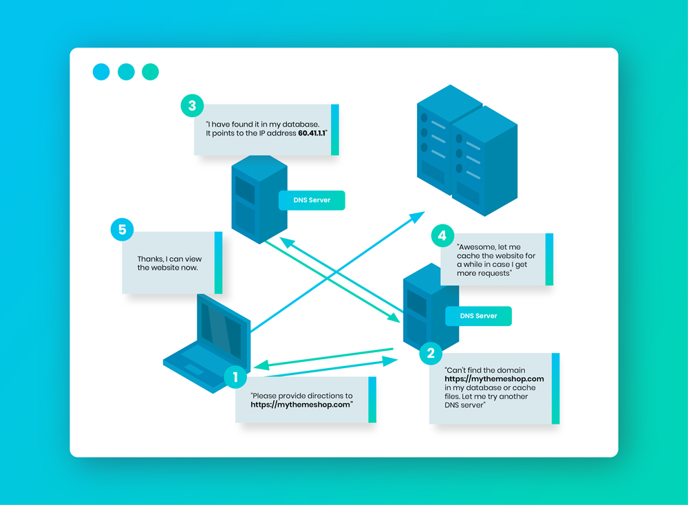 how-domain-name-works