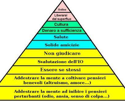 La Piramide della Felicità e la Libroterapia