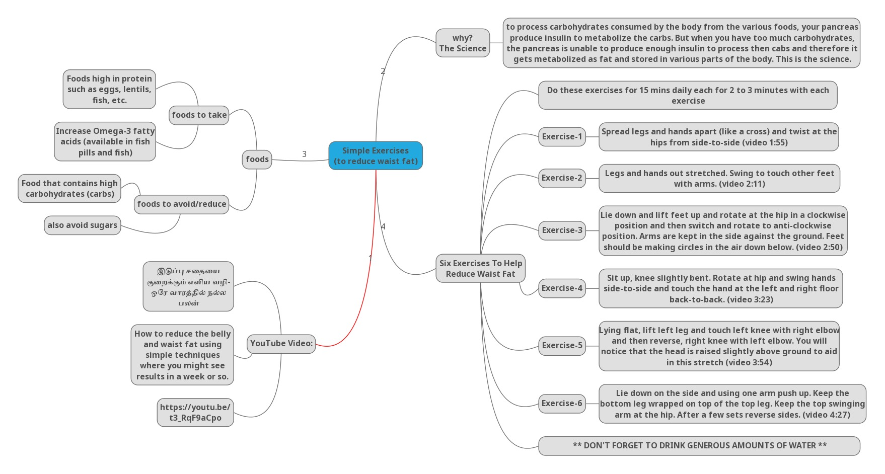 Mind-Map for YouTube Video in Tamil Language for Reducing
