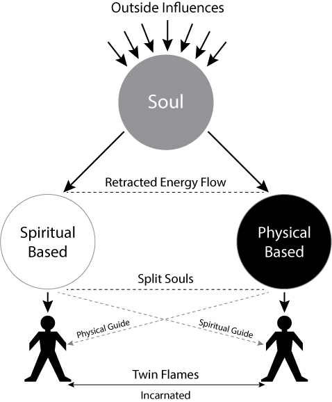Why would one soul choose to split into two?