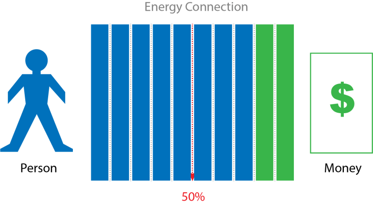How does energy balance affect money?