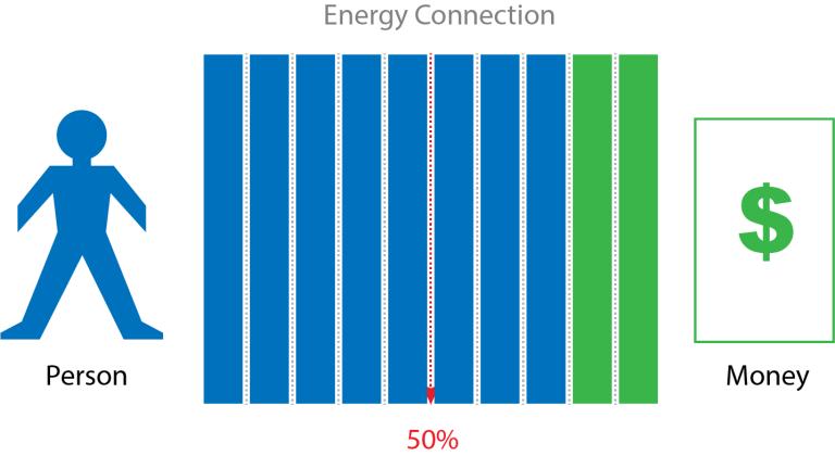 Cum afectează echilibrul energetic banii?