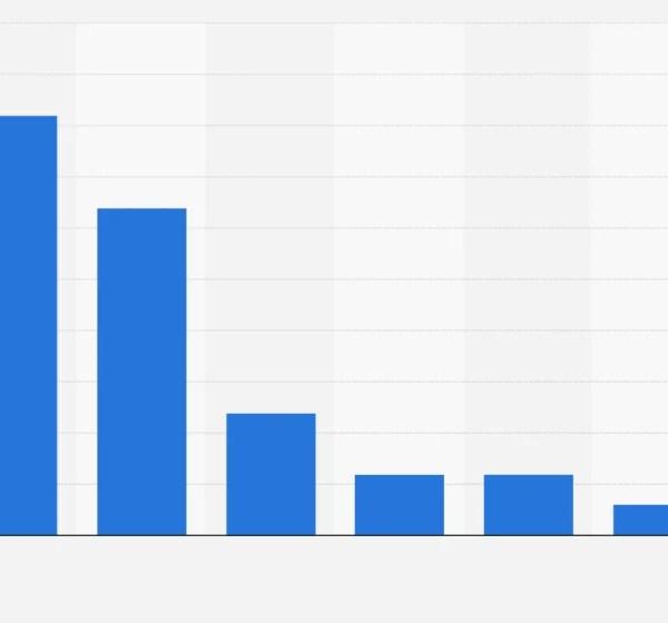 Insurance statistics