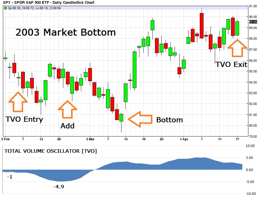2003 Market Bottom