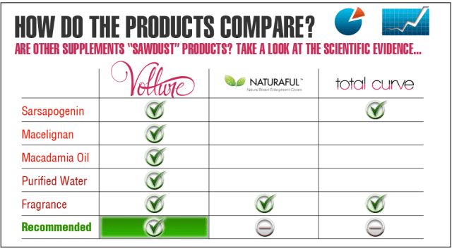 Comparison chart comparing Vollure with other breast creams