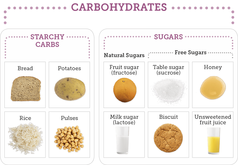 Carbohydrates | My Type 1 Diabetes