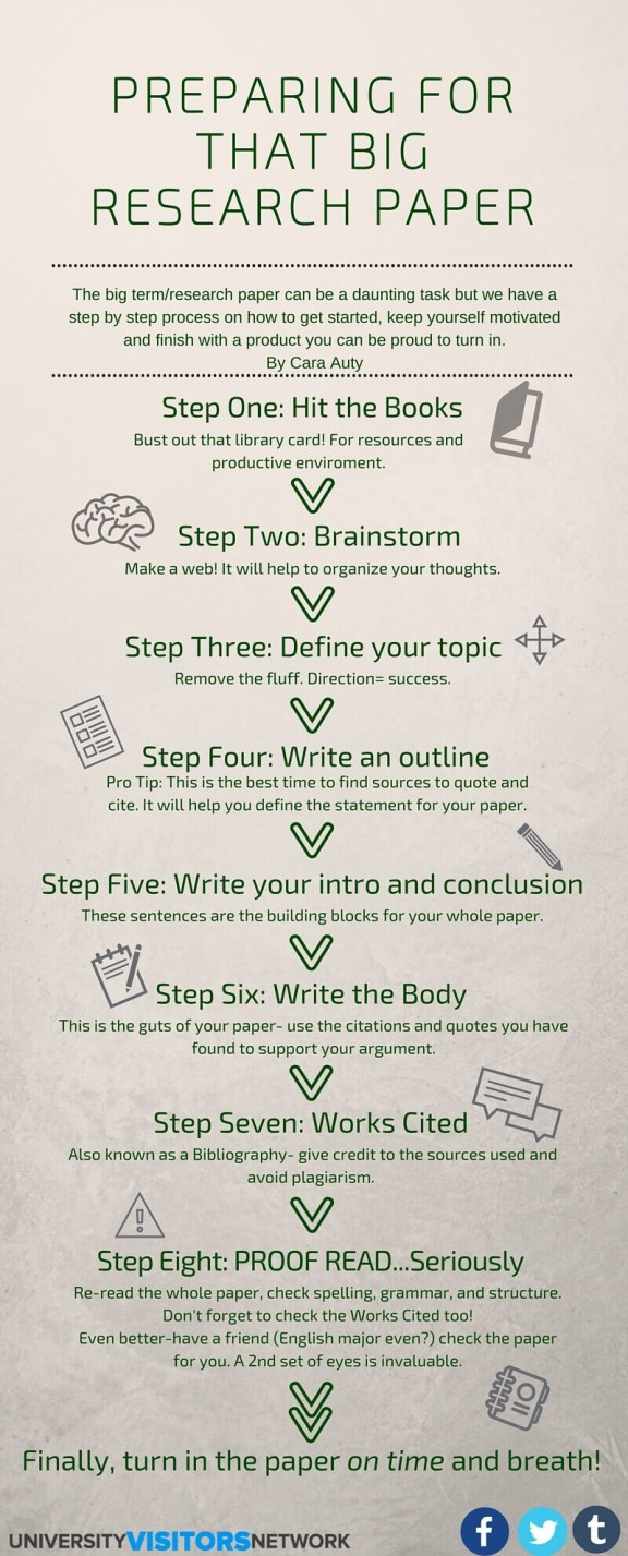 Writing a Research Paper Tips