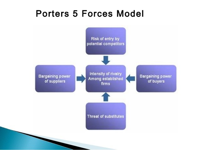 porters competitive forces model reebok Michael porter's five forces model of competition indicates that the five forces interact to determine the intensity or strength of competition, w .
