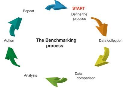 benchmarking-b