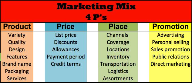 marketing-mix-2