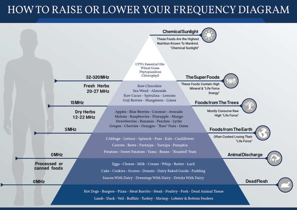 essential oil frequency chart choice image