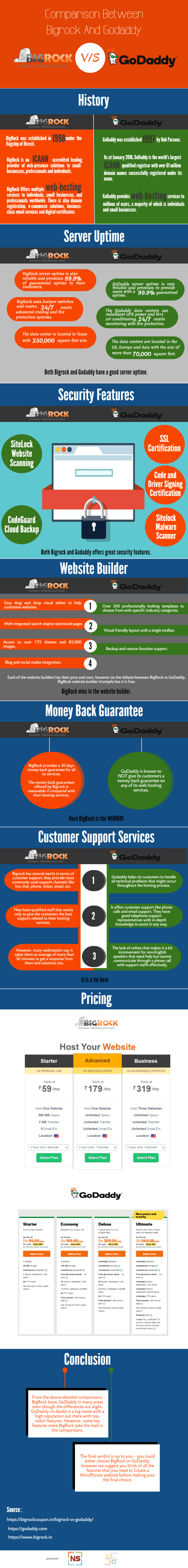 Comparision Between BigRock And GoDaddy