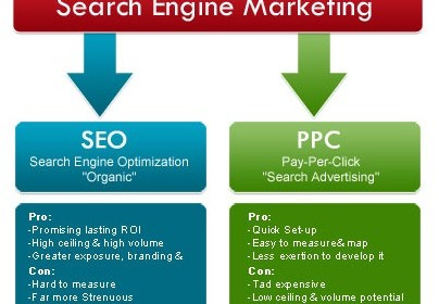 Search Engine Marketing Services Is Doing A Lot For Your Business