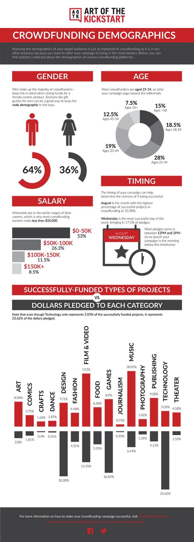 Crowdfunding Demographics Infographic