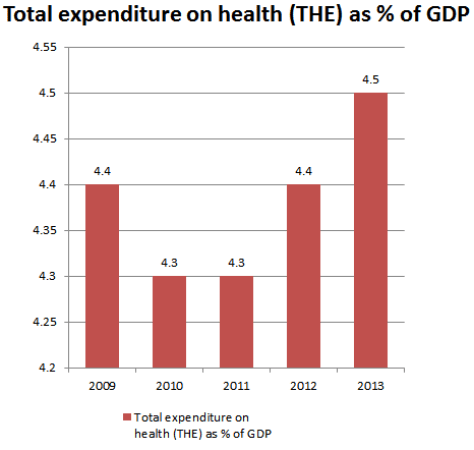 expenditure on health India