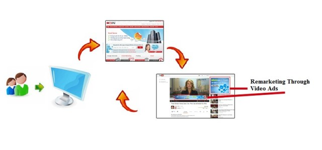 Remarketing Through Video Ads