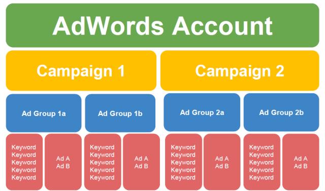 Organize Ad Groups