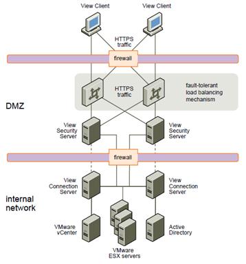 Hardening Vdi Vmview Deployments Myvirtualcloud