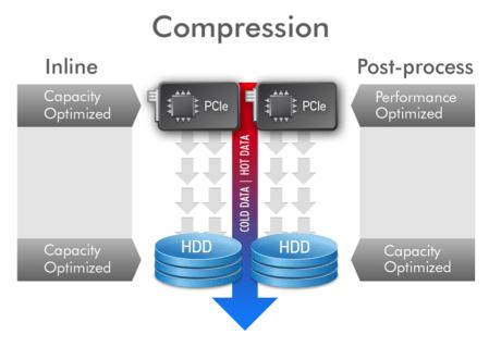 nutanix_compression