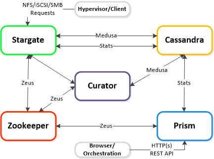 Cluster_Components