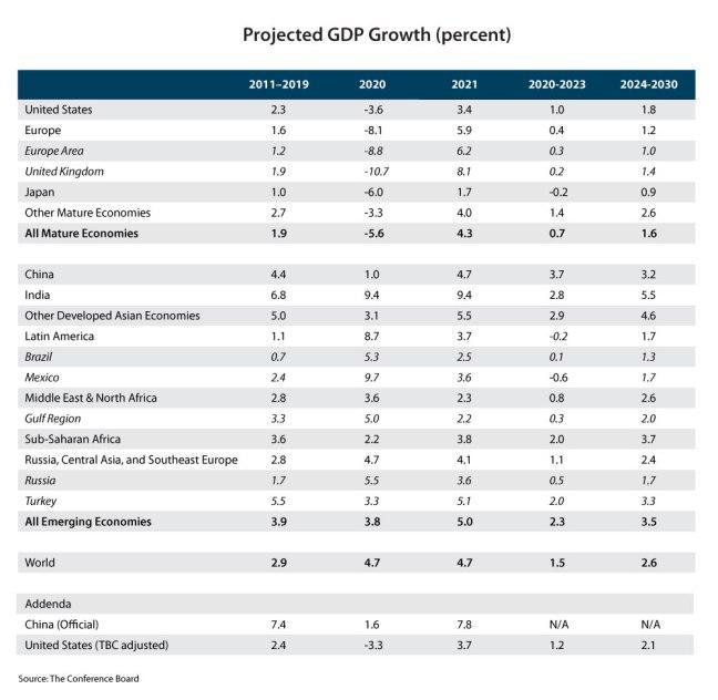 economic trends 2021 GDP