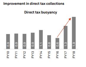 22.1_Tax-buoyancy.png?resize=290%2C224&ssl=1