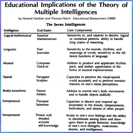 Howard Gardner Multiple Intelligences Research Paper Coursework