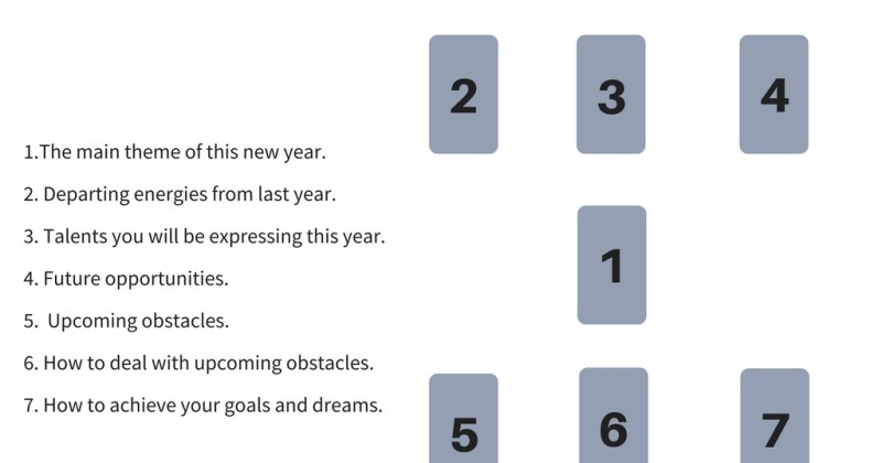 How to Map Out the Year Ahead: A New Year's Tarot Spread