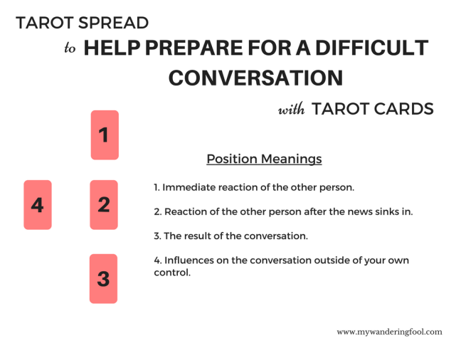 Tarot Spread Conversations