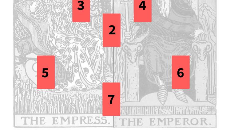 Tarot Spread the Empress and the Emperor