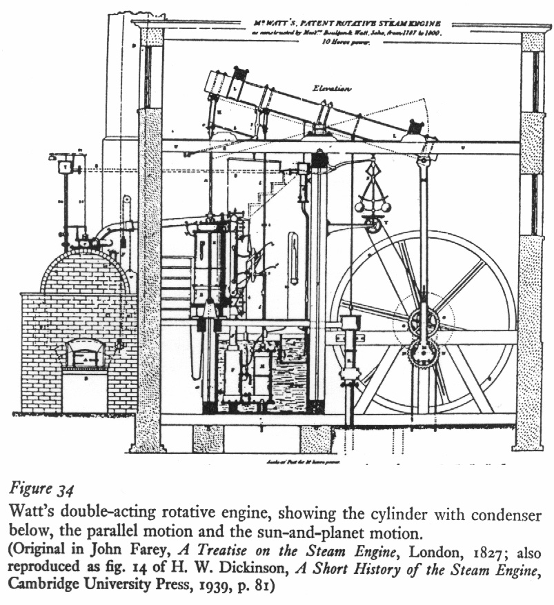 annotated parts of a steam engine