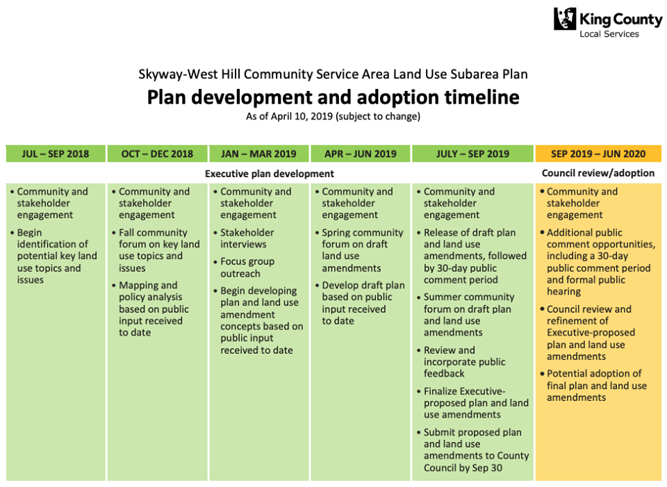 Skyway-West Hill Community Service Area Land Use Subarea Plan development and adoption timeline