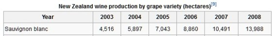New Zealand sauvignon blanc production (courtesy http://en.wikipedia.org/wiki/New_Zealand_wine)