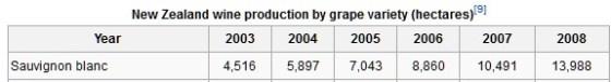 New Zealand sauvignon blanc production (courtesy http://en.wikipedia.org/wiki/New_Zealand_wine)