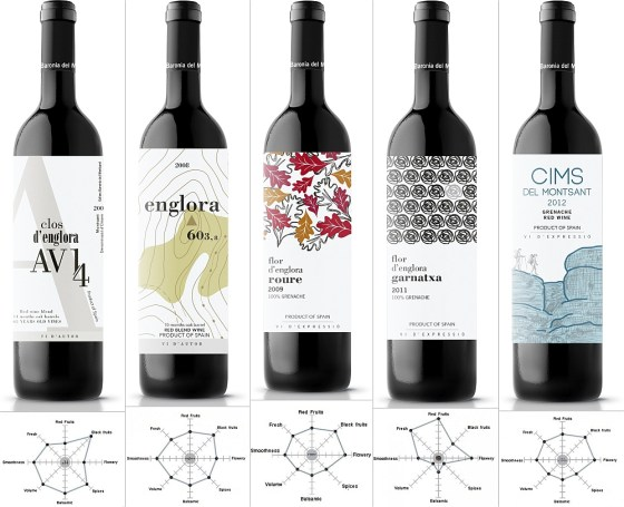 Cellers Baronia del Montsant wines and flavour profile graphs